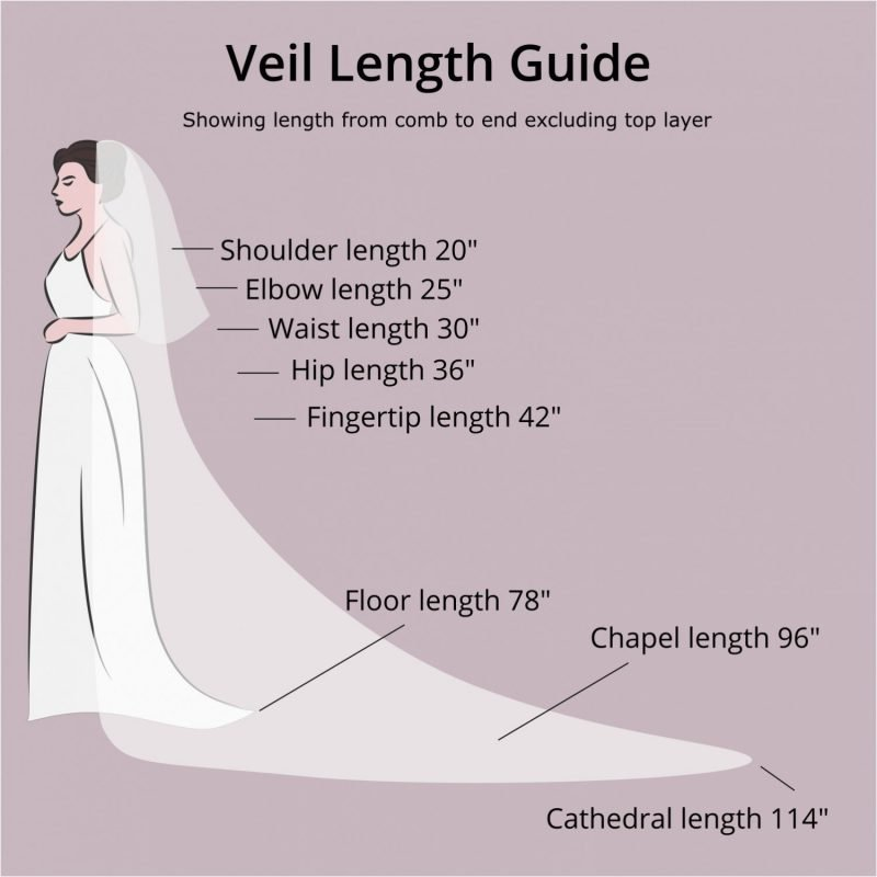 wedding veil length guide infographic shoulder to cathedral